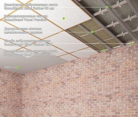 """Готовые системы звукоизоляции.Матер. для шумоизоля. потол.-система """"Премиум"""" Толщина системы - 80 мм."""